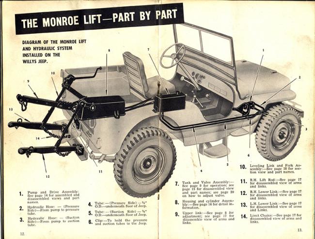 monroe-hydraulic-lift-hitch-manual8