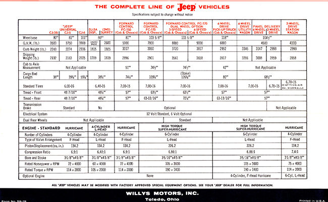 1959-18-red-jeep-4wheel-drive-brochure3-lores