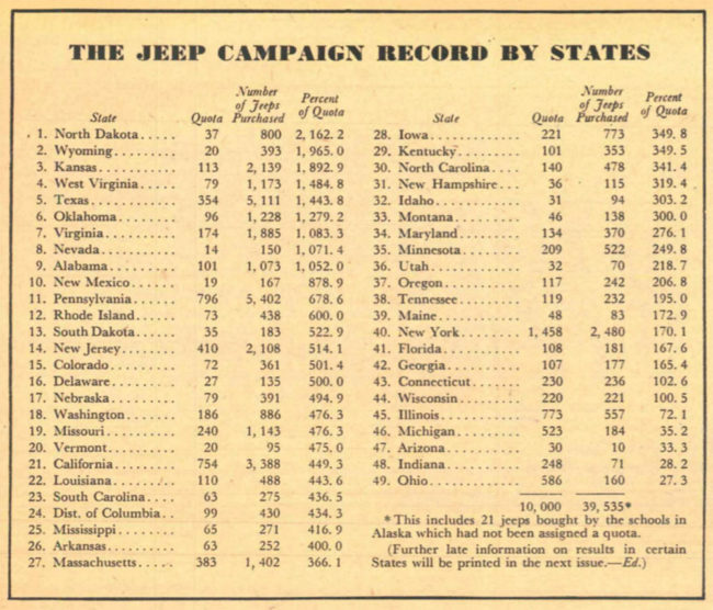 1943-school-at-war-bulletin-u-of-toledo-jeep-stats