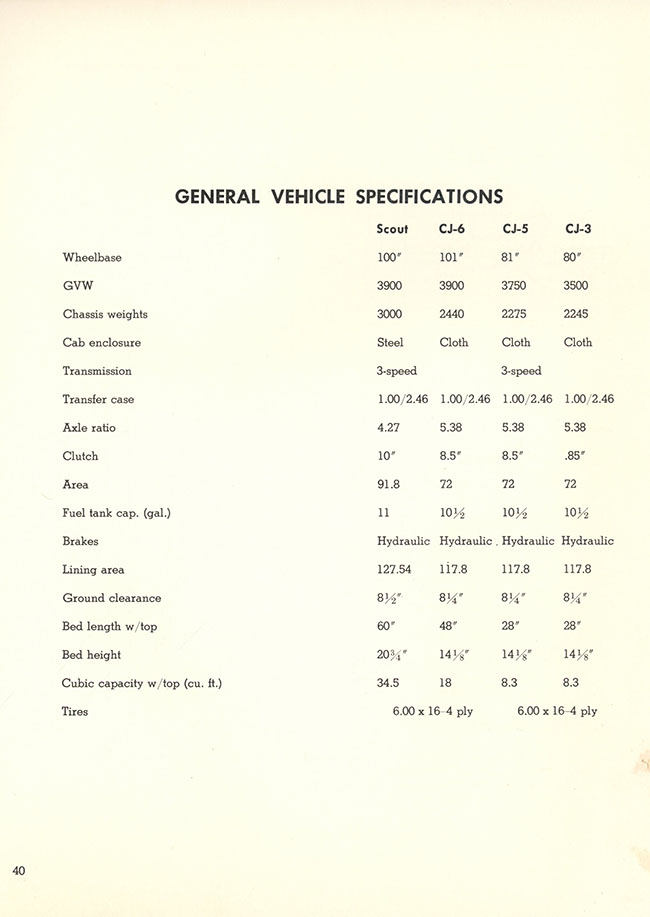 1961-04-IH-sales-bulletin-IH-jeep-comparison-booklet41-lores